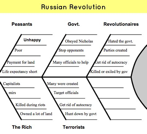Russian Revolution Causes And Effects Essay by Ncert World History Ch11 Russian Revolution Ussr