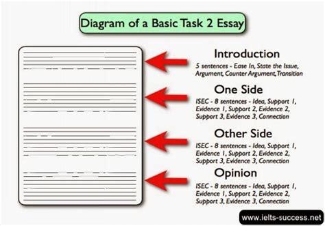 ielts academic writing task 2 sle essays ielts success