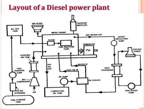 layout of a diesel power plant diesel power plant
