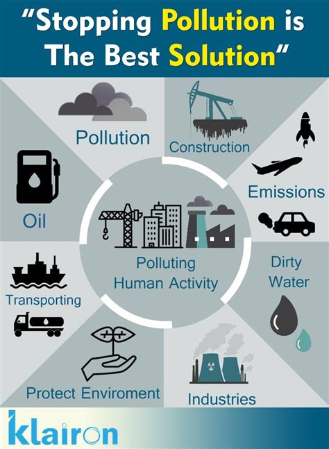 indoor air pollution rahul sharma