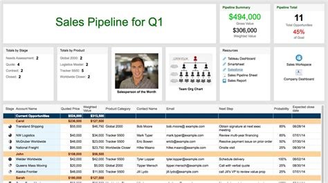 Free Sales Plan Templates Smartsheet Sales Pipeline Template