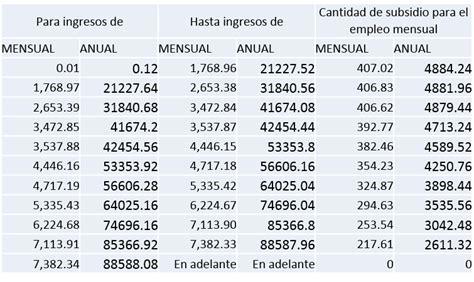 tabla de subsidio al empleo anual 2015 tabla para el subsidio para el empleo 2016