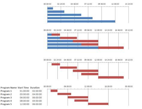 hourly gantt chart excel template microsoft excel 2010 creating gantt chart timeline