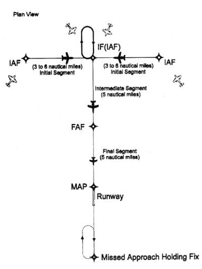 holding pattern course reversal not required section 4 arrival procedures