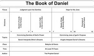 Detailed Outline Of The Book Of Daniel by Swartzentrover Book Chart Daniel