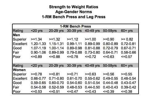 bench press chart by age and weight search results for grading chart calendar 2015