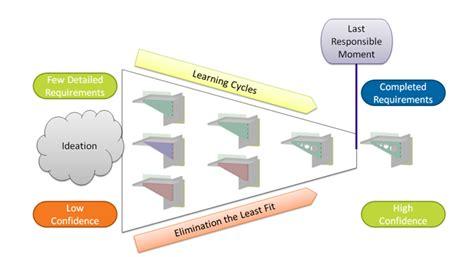 spaceclaim lean product development simulation driven