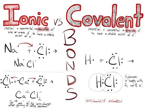 Ionic And Covalent Bonding Worksheet Pdf