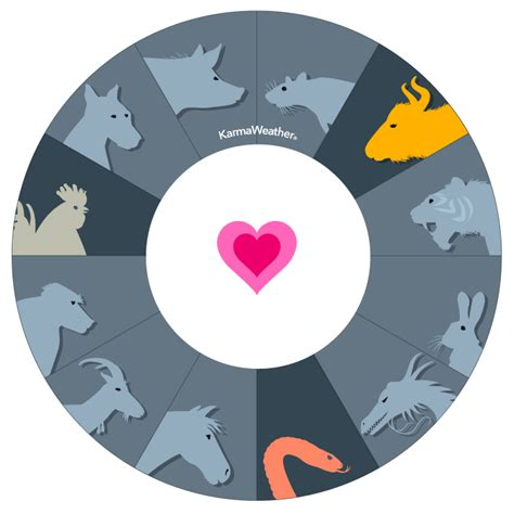 chinese zodiac compatibility love calculator chart
