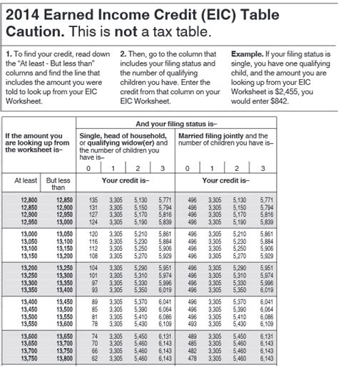 earned income tax credit table how much back earned income credit table 2018 brokeasshome com