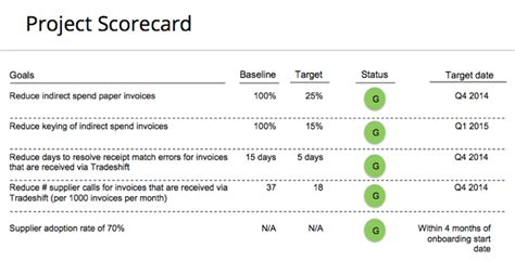 Project Management Scorecard Template by Tradeshift Delivery Exec On E Invoicing Success Saas And