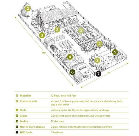 farm layout on farm layout homestead layout and small farm quarter acre homestead layout from the book backyard homestead homestead half acre farm