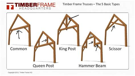 timber frame trusses   basic truss types youtube