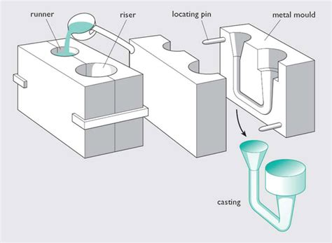 pattern definition casting processing