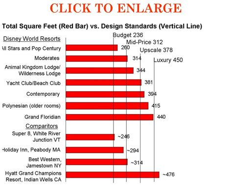 how many square feet is a typical 2 car garage how many square feet in a square foot