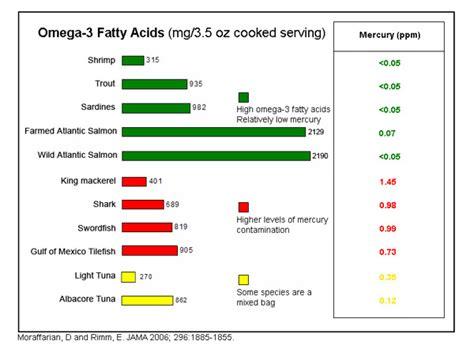 Fish Omega 3 Fatty Acids by Science Info World Omega 3 Fatty Acids