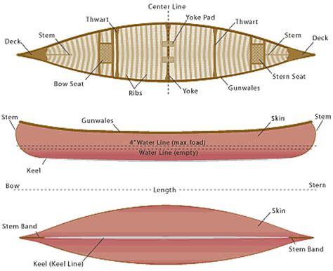 length of a rowboat canoe terminology 183 canoeing