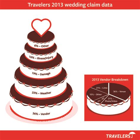 Wedding Planner Insurance by 11 Best Wedding Insurance Images On Wedding