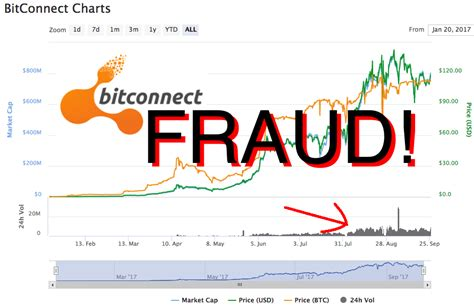 bitconnect scam or not bitconnect scam inside the bitconnect trading bot post 2