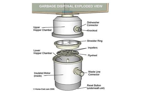 visual guide to garbage disposal parts