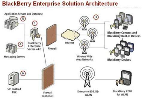 reset blackberry enterprise server keystore password what is a blackberry enterprise server do i need one