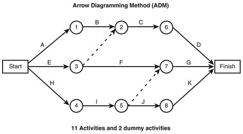 activity on arrow diagram project management network schedule wiring diagrams