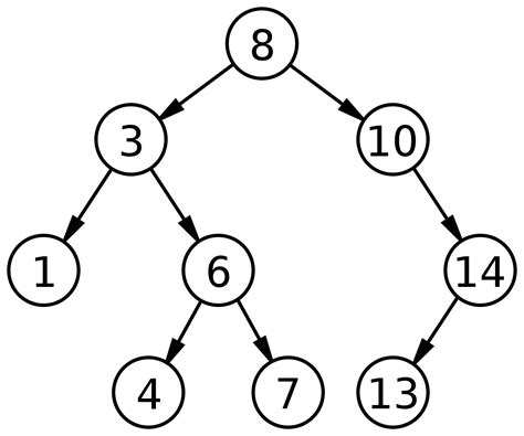 Average Of Binary Search Binary Search Tree