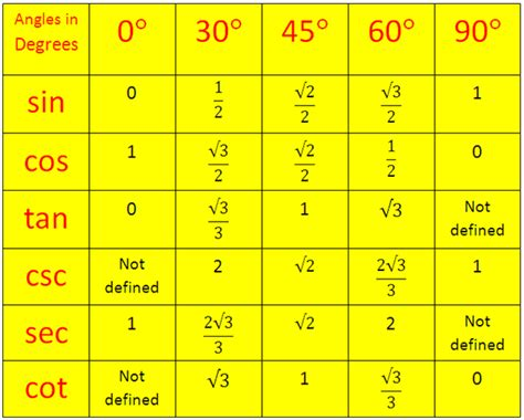 tangent table trigonometrical ratios table trigonometric standard