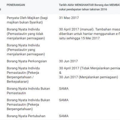 tarikh akhir untuk e filing 2016 tarikh akhir hantar borang cukai e filing 2017