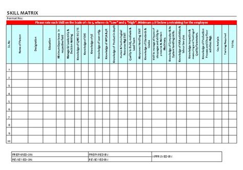 skill gap analysis template the world s catalog of ideas