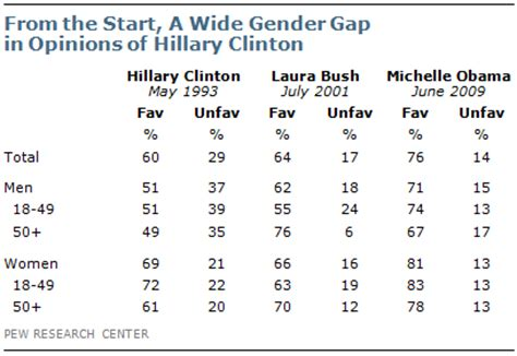 hillary clinton biography timeline hillary clinton s career of comebacks pew research center