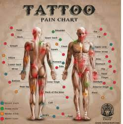 best 25 tattoo pain chart ideas on pinterest piercing