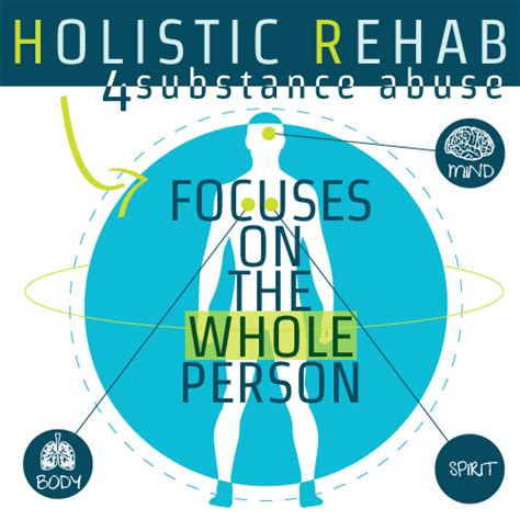 Holistic Detox by Acute Care Acute Care Rehabilitation Definition