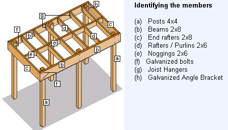 Carport Construction Plans by Flat Roof Carport Designs Pdf Woodworking
