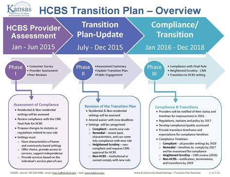 service transition plan template kansas 171 hcbs advocacy