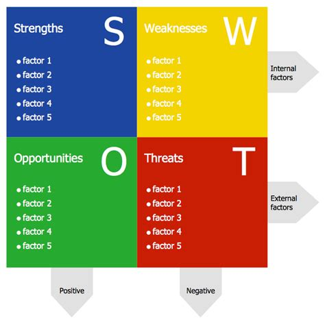 swott analysis template swot