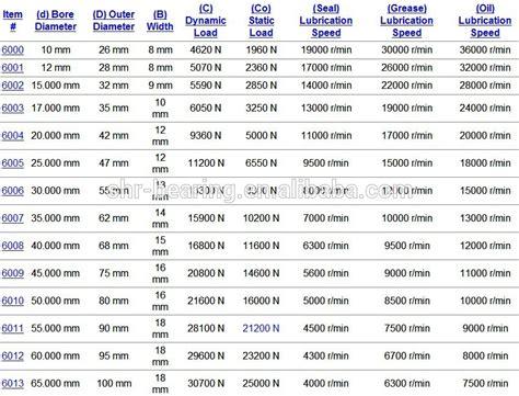 Laher Bearing 6200 2rs nsk bearing matching size 6201 6202 6203 6204 6205 bearing