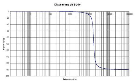 diagramme de bode passe bas ordre 1 comment tracer les diagrammes th 233 oriques de bode black et