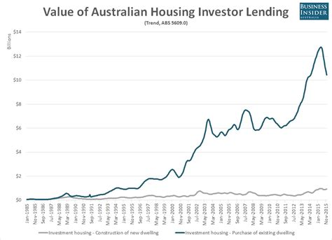 charts most australian investors are buying not building
