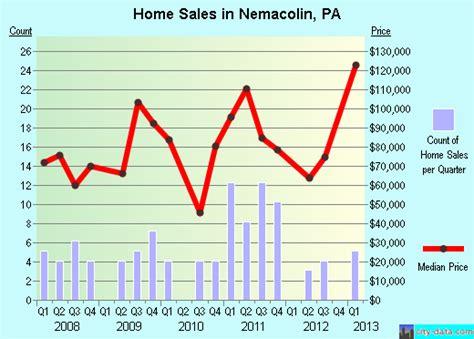 nemacolin pennsylvania pa 15351 profile population