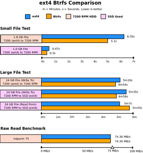 format zfs file system which is faster btrfs or ext4 delightly linux