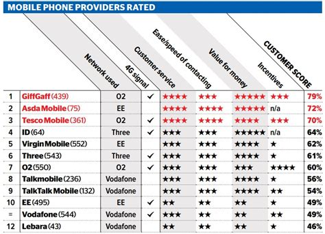 tesco mobile network provider ee and vodafone named as two of the worst mobile phone