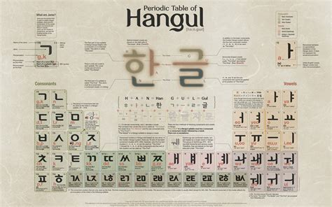 Korean Letter a s eye view korean alphabet