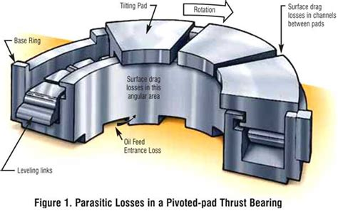 design a journal bearing hydrostatic and hydrodynamic bearings information