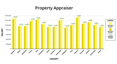 Orlando Florida Property Tax Records Fla Elected Officials Received Solid 2013 Pay Bump Wuft