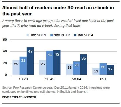 beyond east and west books overall book readership stable but e books becoming more