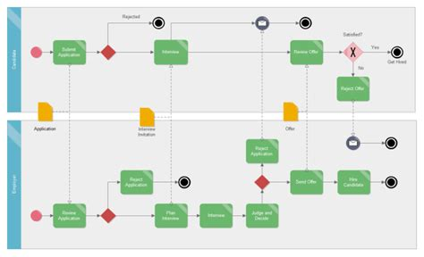 bpmn application employment application bpmn ba