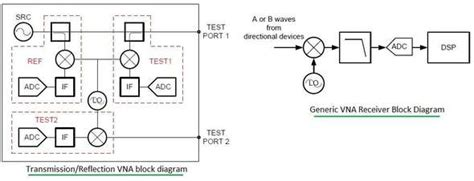 vector signal analyzer tutorial block diagram of vector network analyser images how to