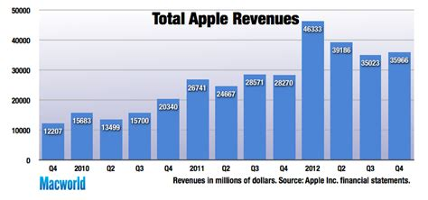 apple yearly revenue fourth quarter revenue profit up for apple on iphone