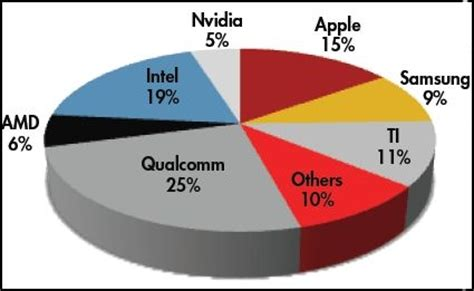 mobile processor chart results in mobile gpus graphicspeak